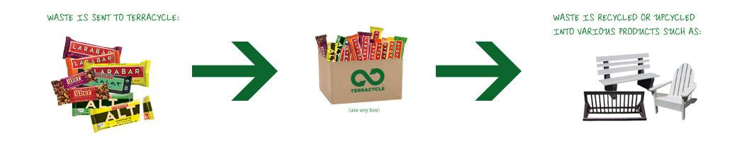 TerraCycle infographic